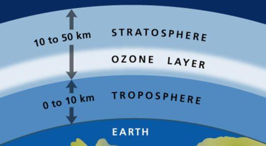 ozone 2070