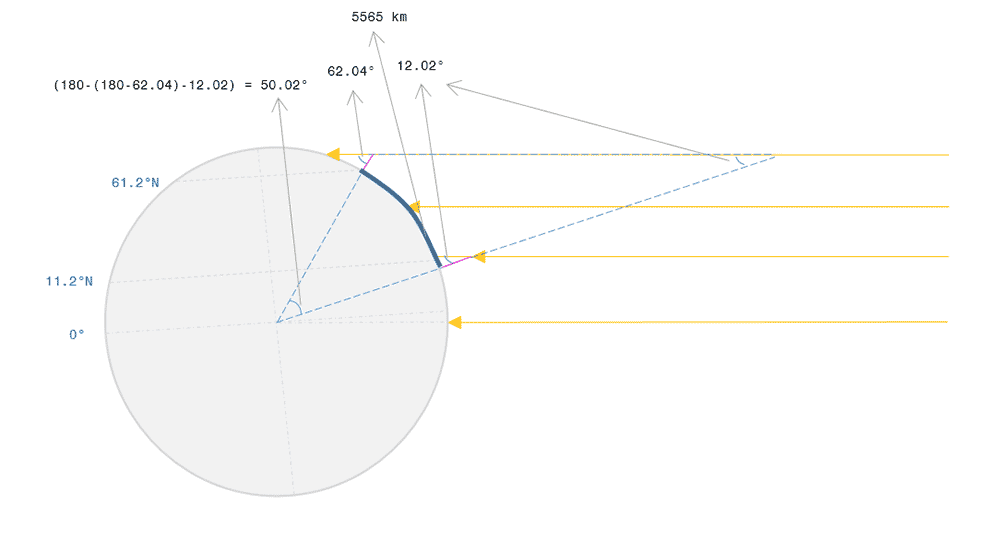 Illustration of the Earth on September 25, 2015. This picture illustrates the angle of the sun rays on two different spots on earth and how it will help to calculate the circumference of the earth from the arc length between the two points.