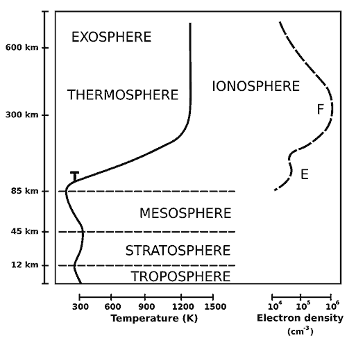 Atmospheric layers, showing the location of the turbopause layer.