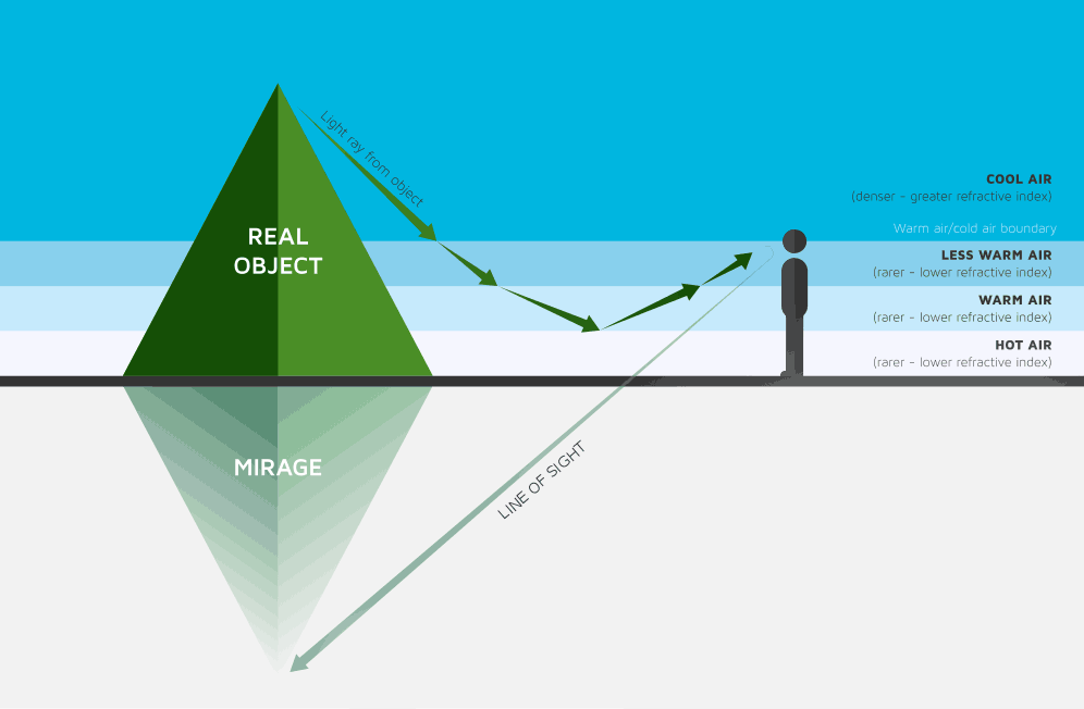Illustration showing how inferior mirage works, adapted for Geekswipe.