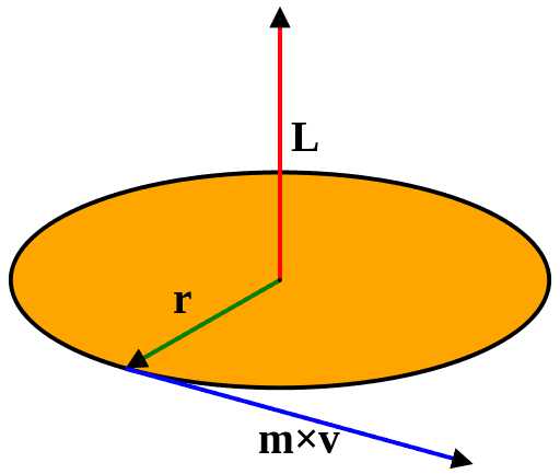 Illustration showing the rotational dynamics of a point mass.