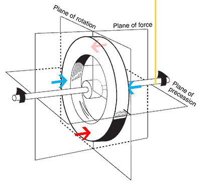 gyroscope plane diagram