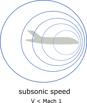 Sound waves around an airplane at subsonic flight