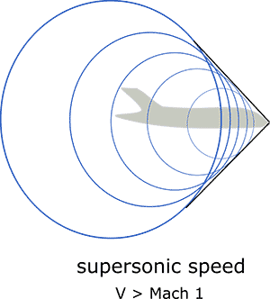 Sound waves and shock waves around an airplane at supersonic speeds