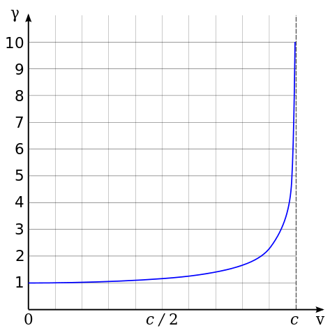 Graph showing the relation between Lorentz Factor and Speed of Light.