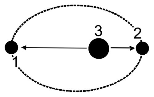 Apogee and Perigee in an elliptical orbit