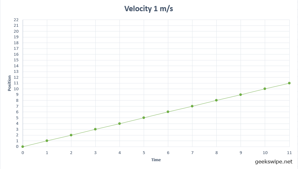 A graph to intuitively explain slope. This graph shows the slope for when the velocity of the car is 1 metre per second.