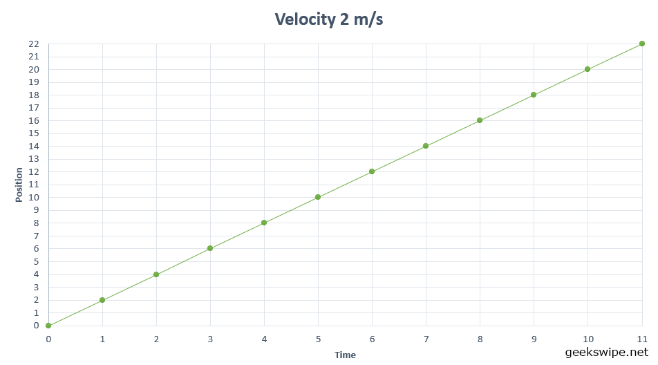 A graph to intuitively explain slope. This graph shows the slope for when the velocity of the car is 2 metre per second.